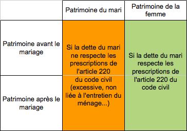 Un Contrat De Mariage Pour Quoi Faire Sedlex
