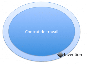 Invention of employees: in the periphery of the employment contract