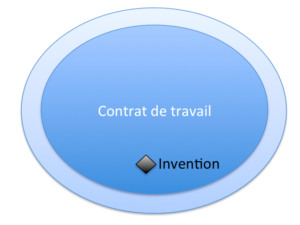 Invention of employees: as part of his employment contract