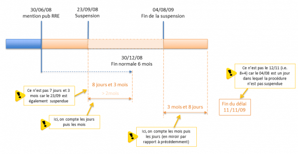 Calculation of a suspension for a period of 6 months (A61 EPC)