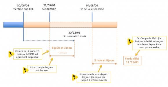 Calcul d'une suspension pour un délai de 6 mois (A61 CBE)