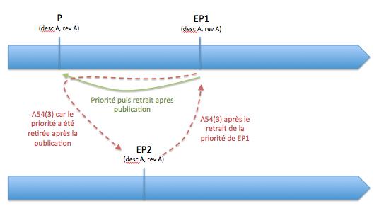 Antériorisation mutuelle au titre de l'A54(3) CBE