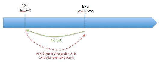 La priorité peut être un docuemnt A54(3) CBE
