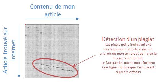 Le Plagiat Sur Internet Et Les Curateurs De Contenus Sedlex