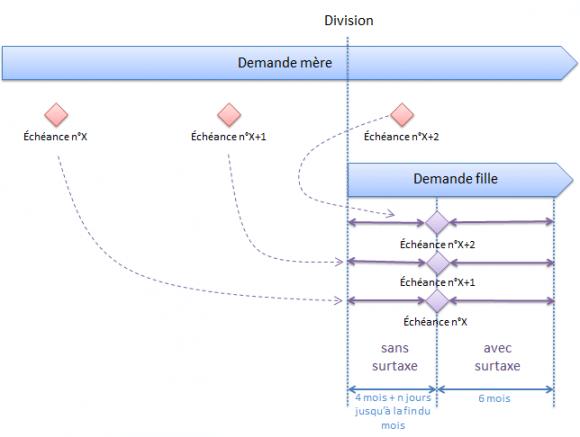 Taxes annuelles pour une divisionnaire (interprétation de l'INPI)
