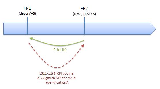 La priorité peut être un document L611-11 CPI, alinéa 3